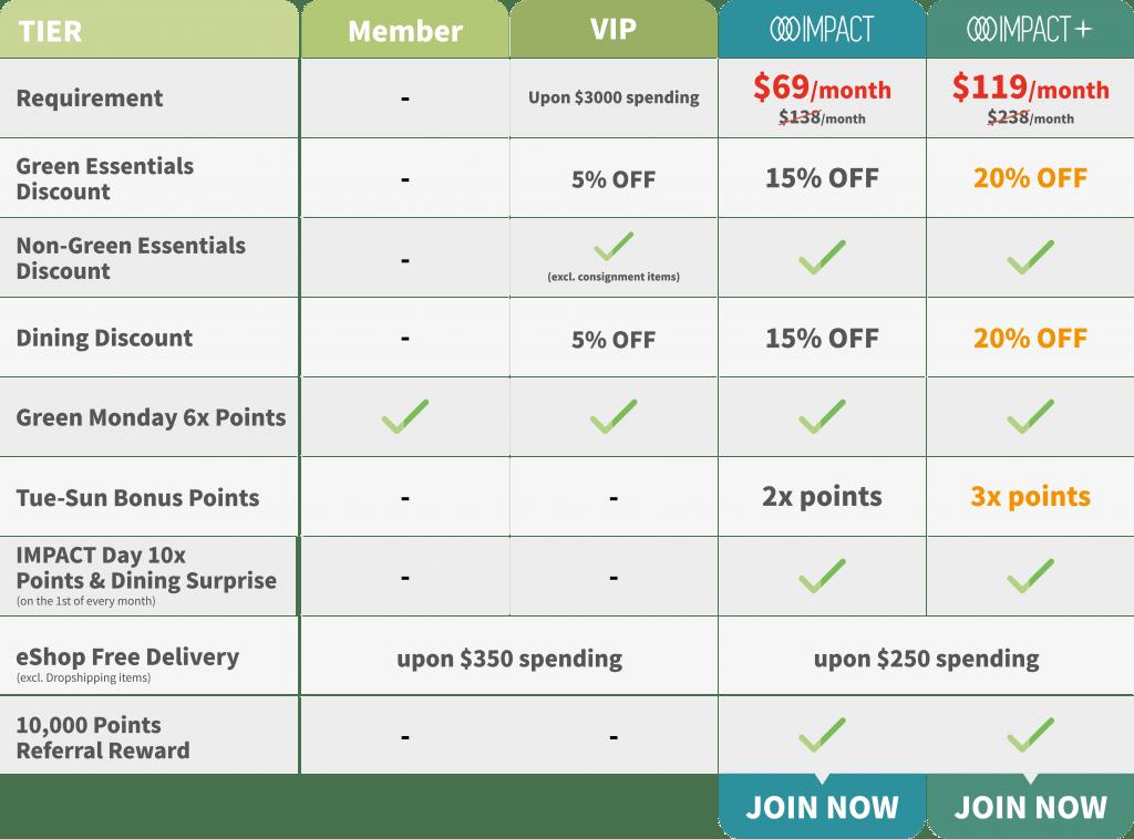 GC IMPACT Membership Tier